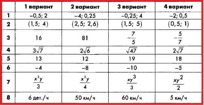 Алгебра 8 Макарычев. КИМ Глазков. Ответы на контрольную работу 10