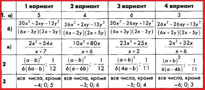 Алгебра 8 Макарычев. КИМ Глазков. Ответы на контрольную работу 1