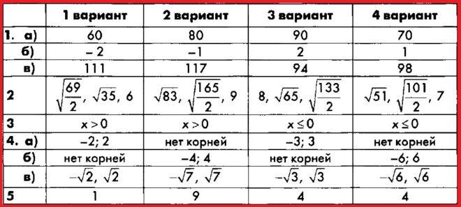 Алгебра 8 Макарычев. КИМ Глазков. Ответы на контрольную работу 3