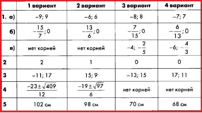 Алгебра 8 Макарычев. КИМ Глазков. Ответы на контрольную работу 5