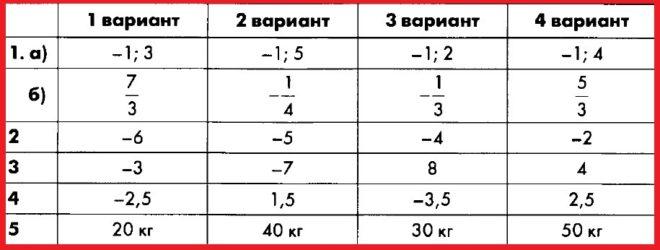 Алгебра 8 Макарычев. КИМ Глазков. Ответы на контрольную работу 6