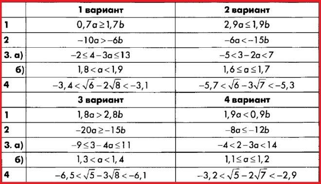 Алгебра 8 Макарычев. КИМ Глазков. Ответы на контрольную работу 7
