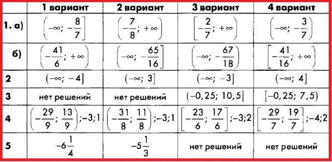 Алгебра 8 Макарычев. КИМ Глазков. Ответы на контрольную работу 8