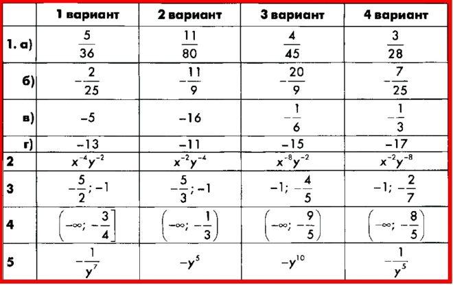 Алгебра 8 Макарычев. КИМ Глазков. Ответы на контрольную работу 9