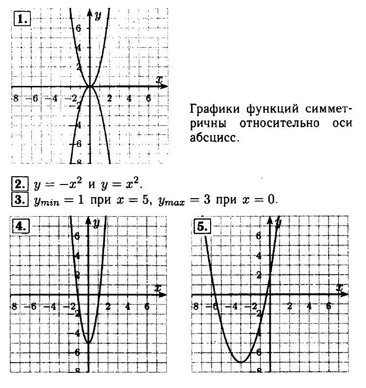 """Ответы на контрольную """"Квадратичная функция. Функция y = k/x"""""""