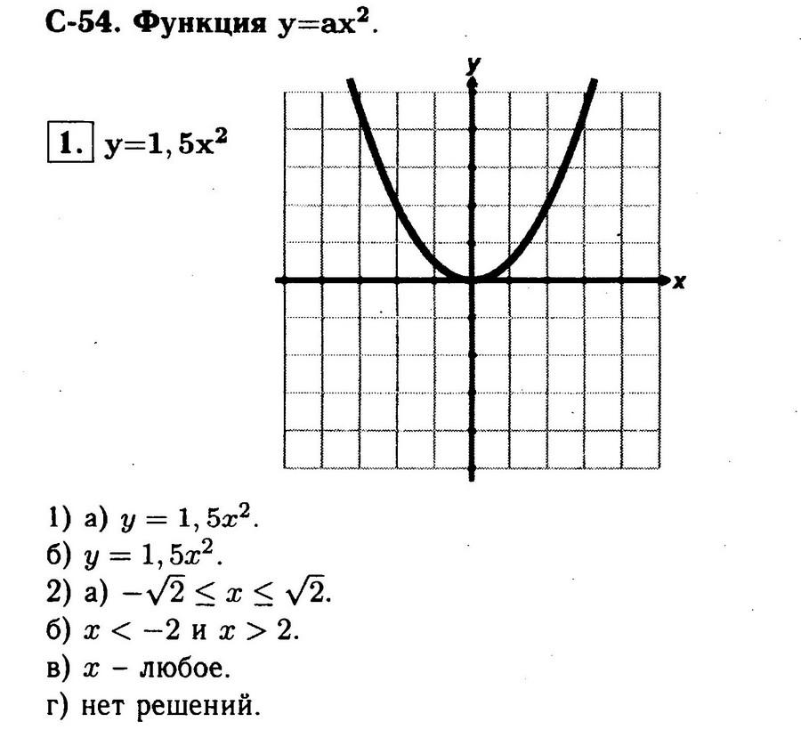 """Ответы на самостоятельную работу """"Функция y = x2"""""""