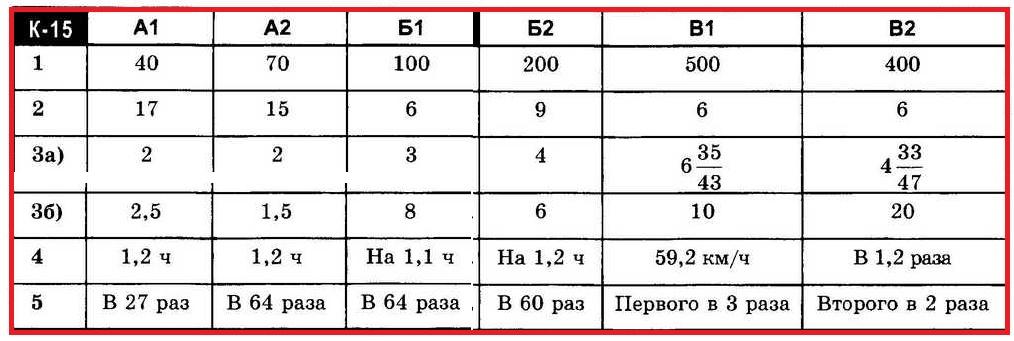 Ответы на контрольную работу за 5 класс (КР-15)